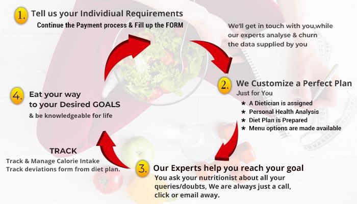 How Shubi Husain's Diet Plan Works
